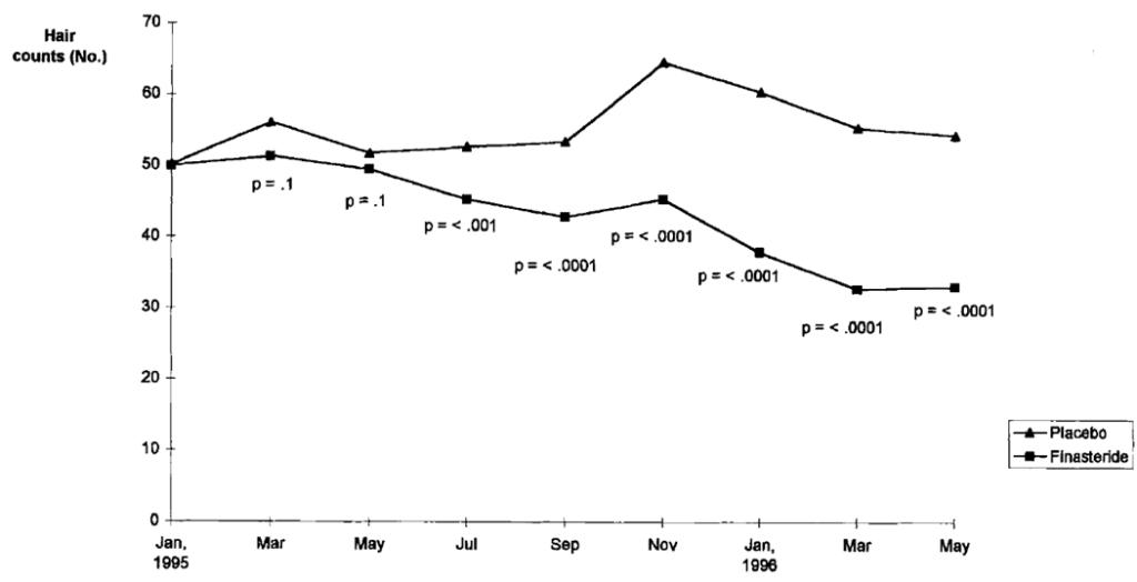 topical-finasteride-vs-placebo-1024x524